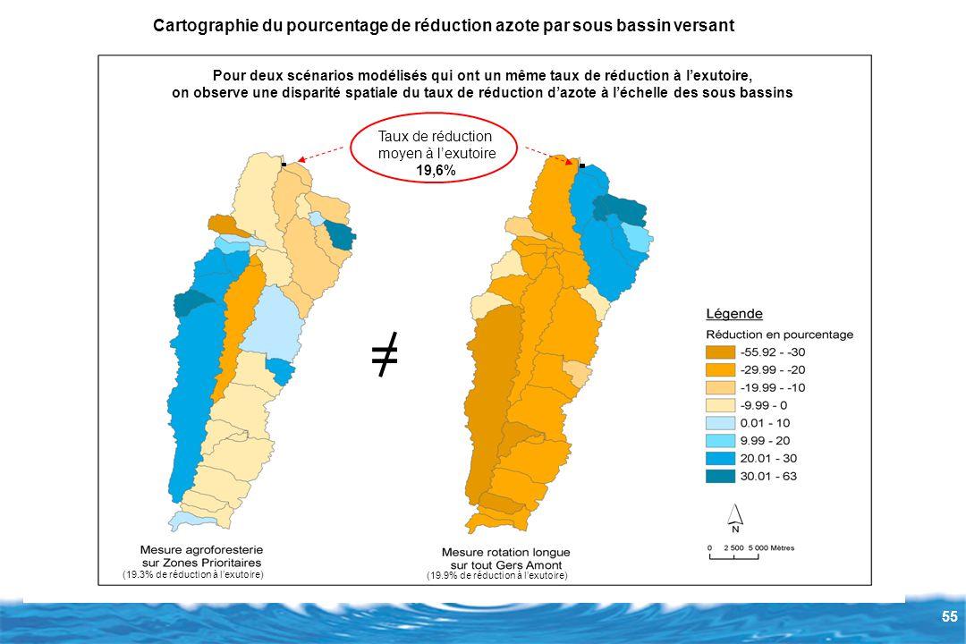 55 Cartographie du pourcentage de réduction azote par sous bassin versant (19.3% de réduction à l'exutoire) (19.9% de réduction à l'exutoire) Taux de réduction moyen à l'exutoire 19,6% Pour deux scénarios modélisés qui ont un même taux de réduction à l'exutoire, on observe une disparité spatiale du taux de réduction d'azote à l'échelle des sous bassins =