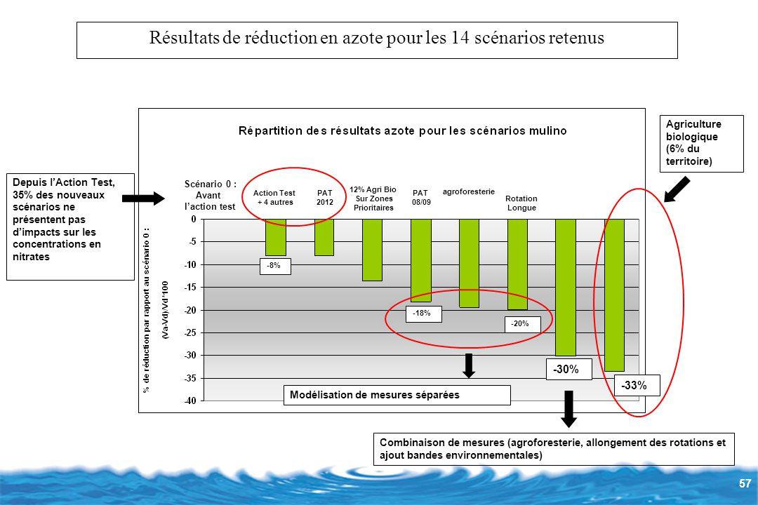 57 Résultats de réduction en azote pour les 14 scénarios retenus Scénario 0 : Avant l'action test Action Test + 4 autres PAT 2012 12% Agri Bio Sur Zones Prioritaires Rotation Longue agroforesterie PAT 08/09 -8% -33% -30% Depuis l'Action Test, 35% des nouveaux scénarios ne présentent pas d'impacts sur les concentrations en nitrates Combinaison de mesures (agroforesterie, allongement des rotations et ajout bandes environnementales) -20% -18% Modélisation de mesures séparées Agriculture biologique (6% du territoire)