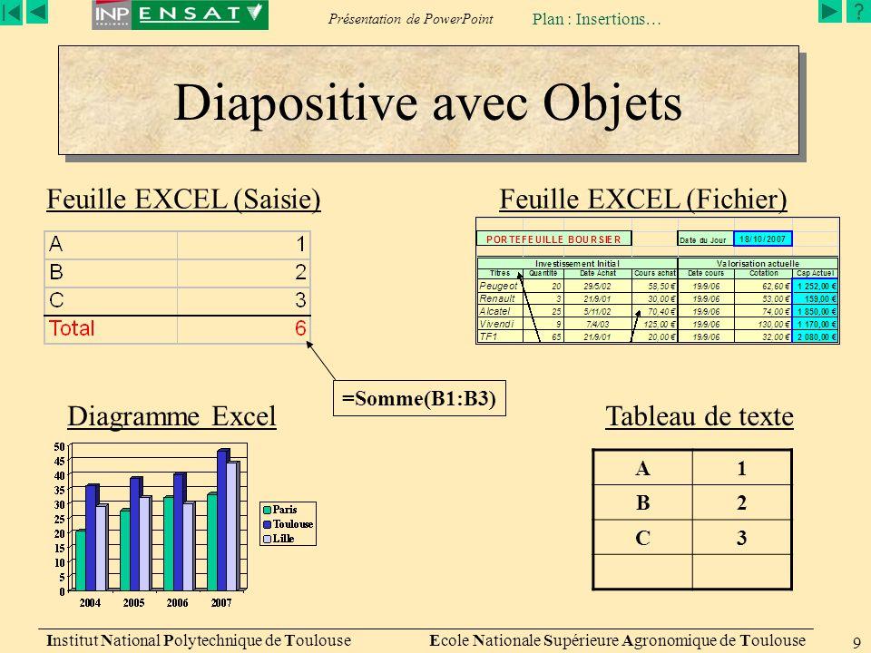 Présentation de PowerPoint Institut National Polytechnique de Toulouse Ecole Nationale Supérieure Agronomique de Toulouse 9 Diapositive avec Objets A1