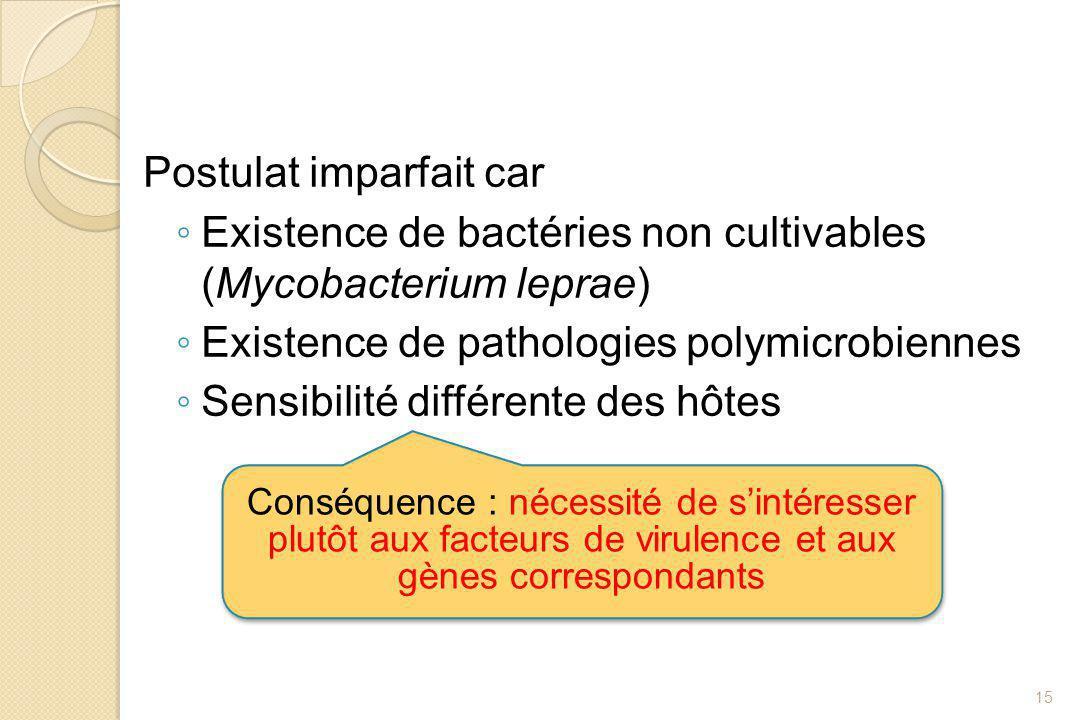 Postulat imparfait car ◦ Existence de bactéries non cultivables (Mycobacterium leprae) ◦ Existence de pathologies polymicrobiennes ◦ Sensibilité diffé