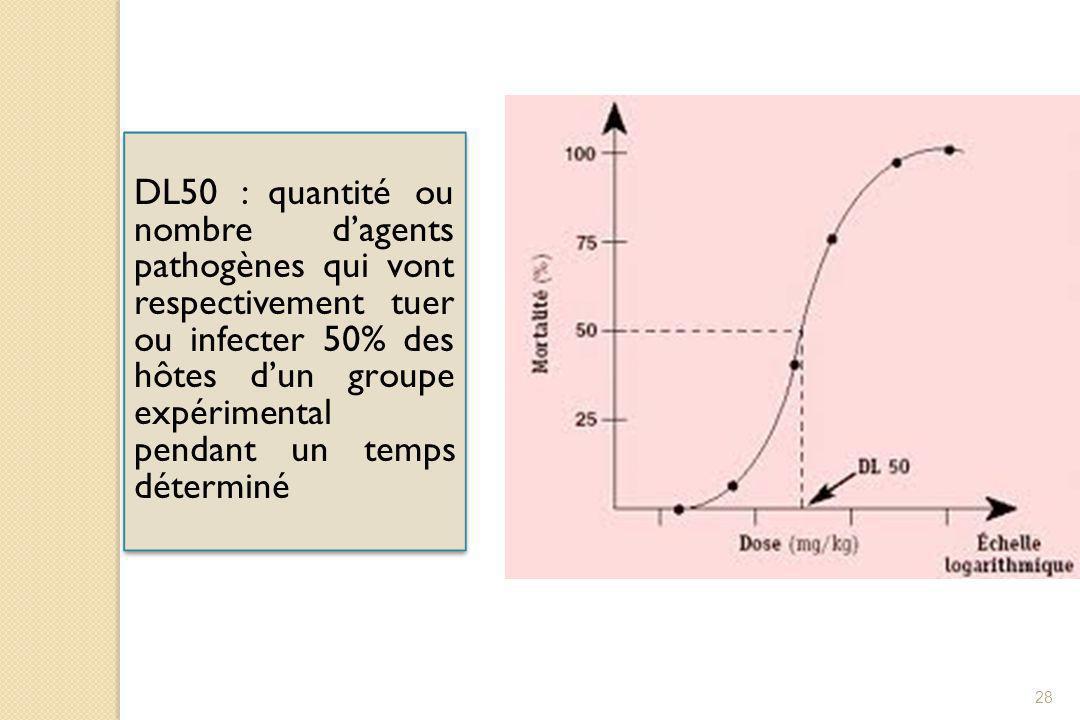 28 DL50 : quantité ou nombre d'agents pathogènes qui vont respectivement tuer ou infecter 50% des hôtes d'un groupe expérimental pendant un temps déte