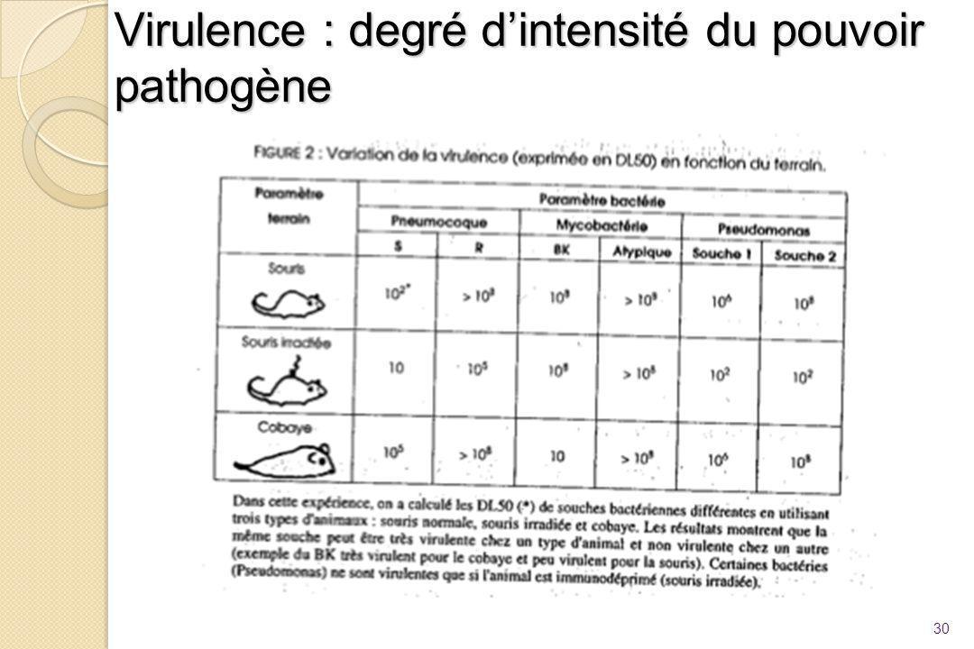 Virulence : degré d'intensité du pouvoir pathogène 30
