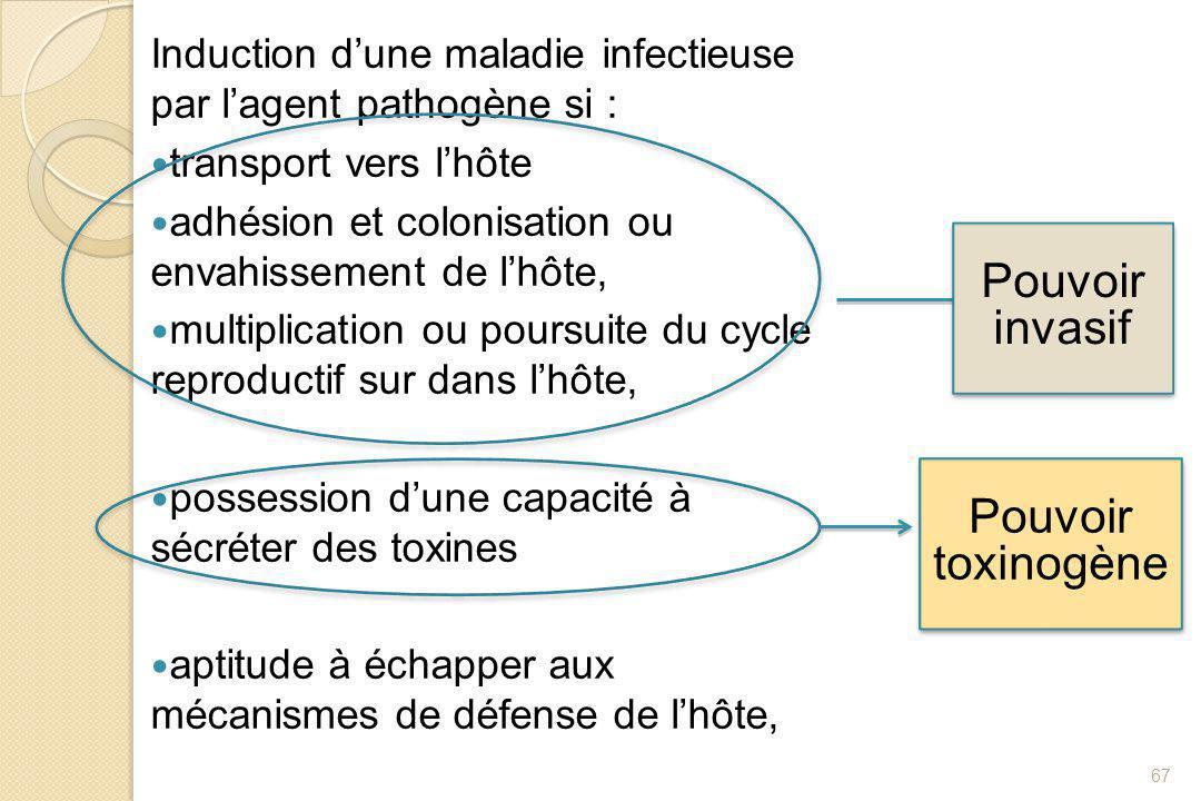 Induction d'une maladie infectieuse par l'agent pathogène si : transport vers l'hôte adhésion et colonisation ou envahissement de l'hôte, multiplicati