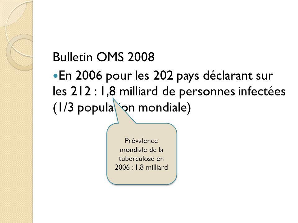 Bulletin OMS 2008 En 2006 pour les 202 pays déclarant sur les 212 : 1,8 milliard de personnes infectées (1/3 population mondiale) Prévalence mondiale de la tuberculose en 2006 : 1,8 milliard