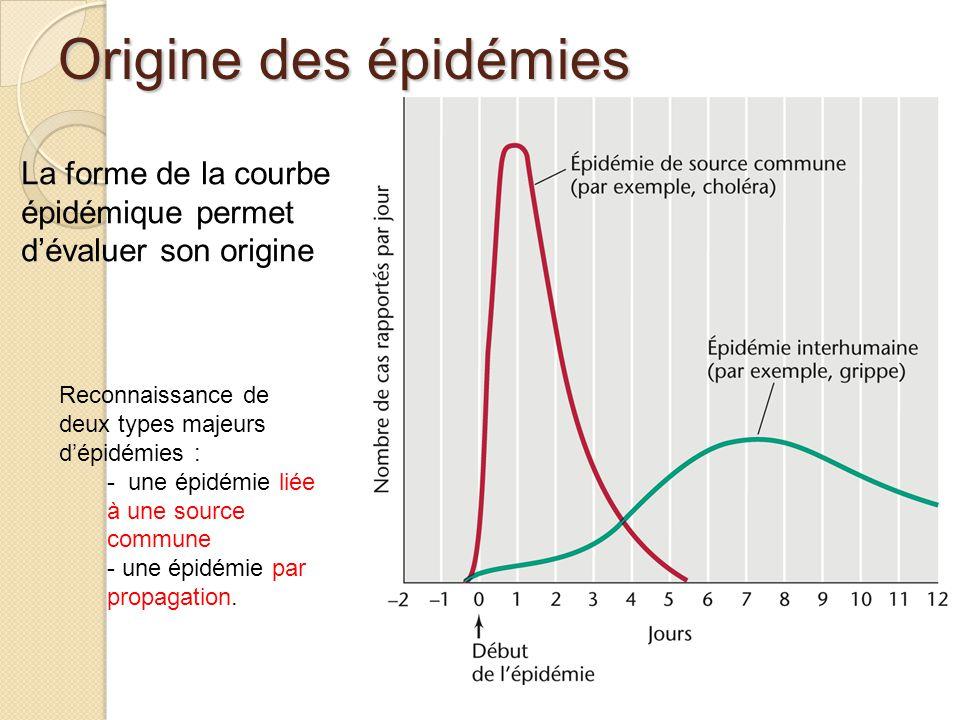 Origine des épidémies La forme de la courbe épidémique permet d'évaluer son origine Reconnaissance de deux types majeurs d'épidémies : - une épidémie liée à une source commune - une épidémie par propagation.