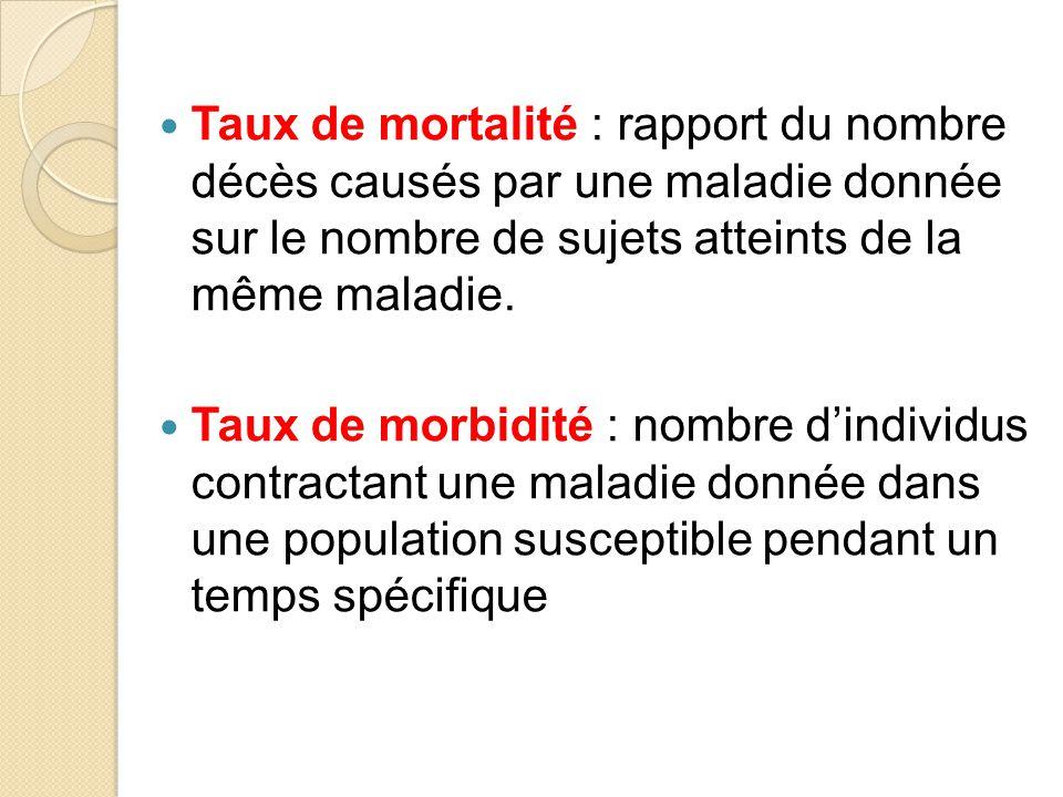 Taux de mortalité : rapport du nombre décès causés par une maladie donnée sur le nombre de sujets atteints de la même maladie.