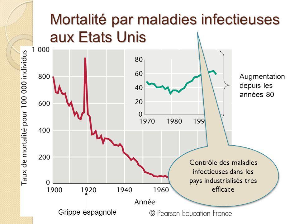 Mortalité par maladies infectieuses aux Etats Unis Grippe espagnole Augmentation depuis les années 80 Contrôle des maladies infectieuses dans les pays industrialisés très efficace