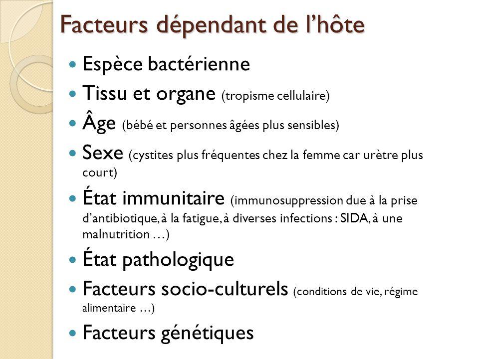 Facteurs dépendant de l'hôte Espèce bactérienne Tissu et organe (tropisme cellulaire) Âge (bébé et personnes âgées plus sensibles) Sexe (cystites plus fréquentes chez la femme car urètre plus court) État immunitaire (immunosuppression due à la prise d'antibiotique, à la fatigue, à diverses infections : SIDA, à une malnutrition …) État pathologique Facteurs socio-culturels (conditions de vie, régime alimentaire …) Facteurs génétiques