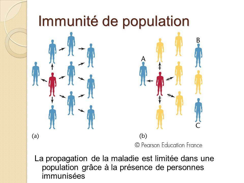 Immunité de population La propagation de la maladie est limitée dans une population grâce à la présence de personnes immunisées