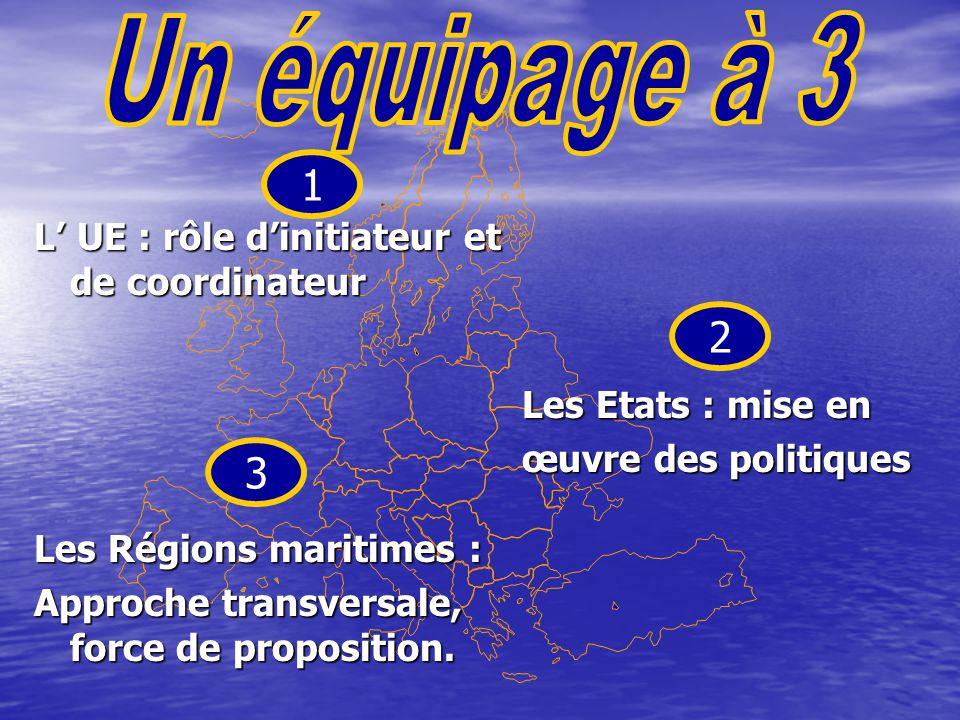 L' UE : rôle d'initiateur et de coordinateur Les Etats : mise en œuvre des politiques Les Régions maritimes : Approche transversale, force de proposit