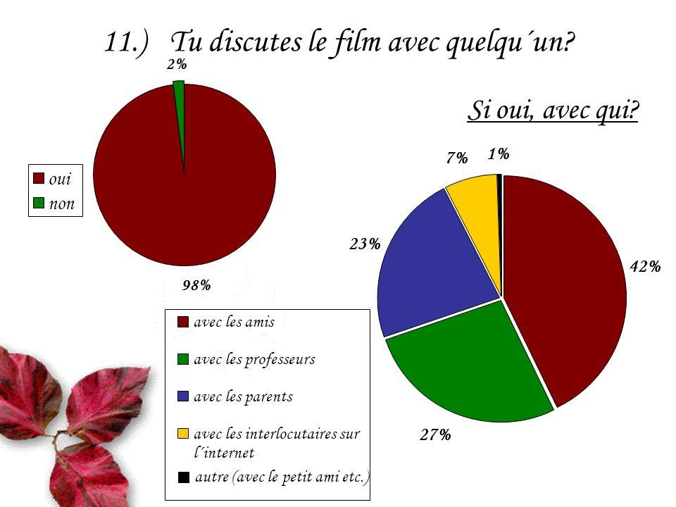 11.)Tu discutes le film avec quelqu´un. Si oui, avec qui.