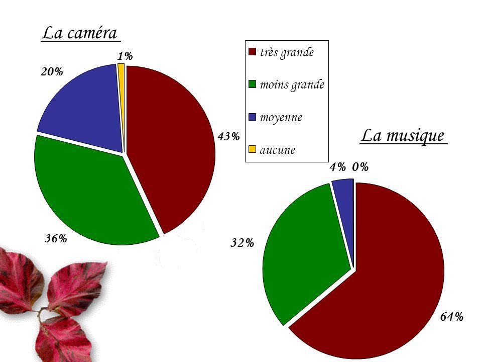 La caméra La musique 36% 20% 1% 43% très grande moins grande moyenne aucune 32% 4%0% 64%