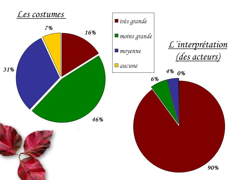 Les costumes 46% 31% 7% 16% très grande moins grande moyenne aucune L´interprétation (des acteurs) 6% 4% 0% 90%