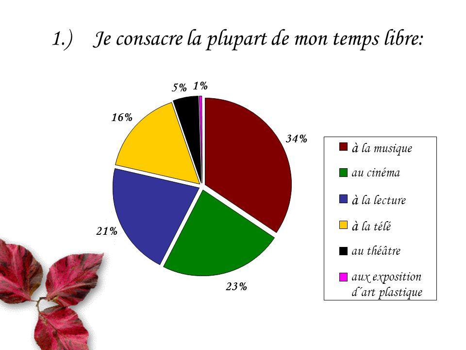 1.)Je consacre la plupart de mon temps libre: 34% 23% 21% 16% 5% 1% à la musique au cinéma à la lecture à la télé au théâtre aux exposition d´art plastique