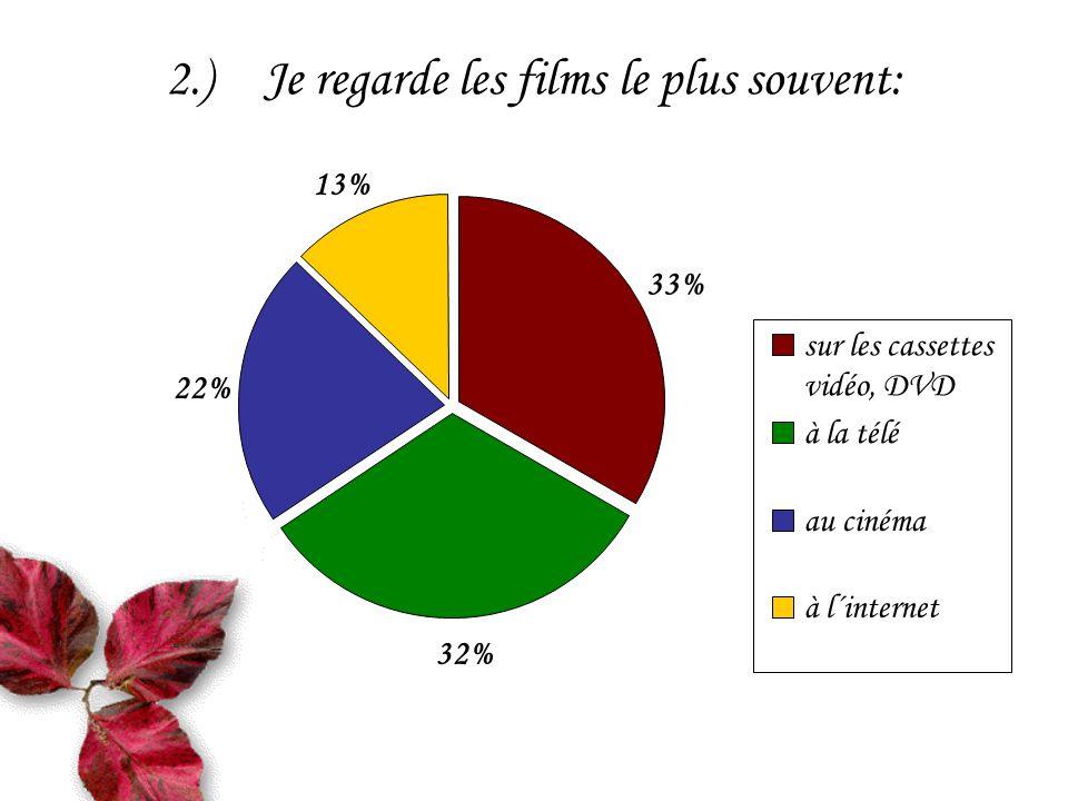 2.)Je regarde les films le plus souvent: 33% 32% 22% 13% sur les cassettes vidéo, DVD à la télé au cinéma à l´internet