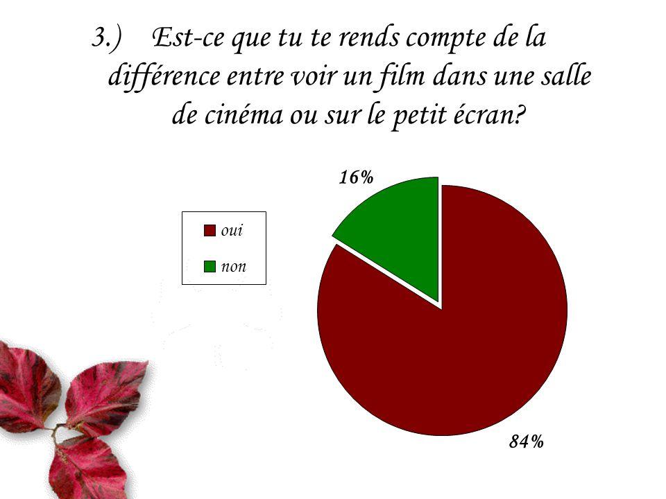 15.)Je préfère la production: 33% 19% 48% européenne américaine asiatique