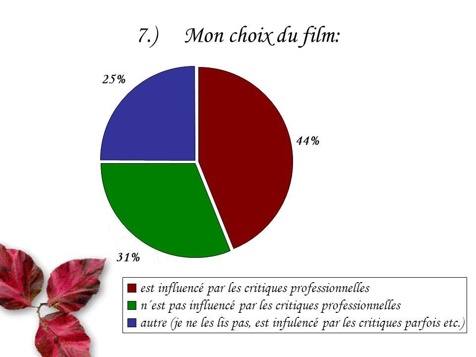 7.)Mon choix du film: 31% 25% 44% est influencé par les critiques professionnelles n´est pas influencé par les critiques professionnelles autre (je ne les lis pas, est infulencé par les critiques parfois etc.)