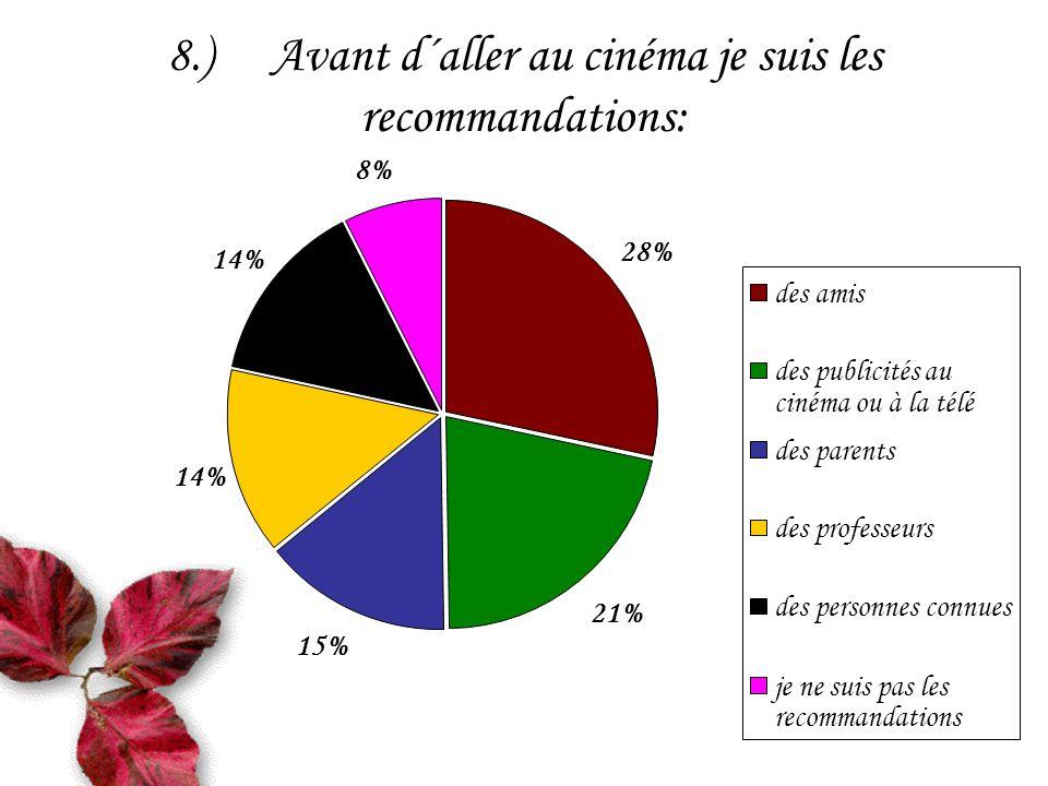8.)Avant d´aller au cinéma je suis les recommandations: 21% 15% 14% 8% 28% des amis des publicités au cinéma ou à la télé des parents des professeurs des personnes connues je ne suis pas les recommandations
