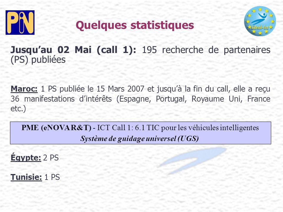 Quelques statistiques Jusqu'au 02 Mai (call 1): 195 recherche de partenaires (PS) publiées Maroc: 1 PS publiée le 15 Mars 2007 et jusqu'à la fin du ca