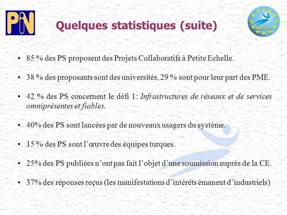 Quelques statistiques (suite) 85 % des PS proposent des Projets Collaboratifs à Petite Echelle. 38 % des proposants sont des universités, 29 % sont po