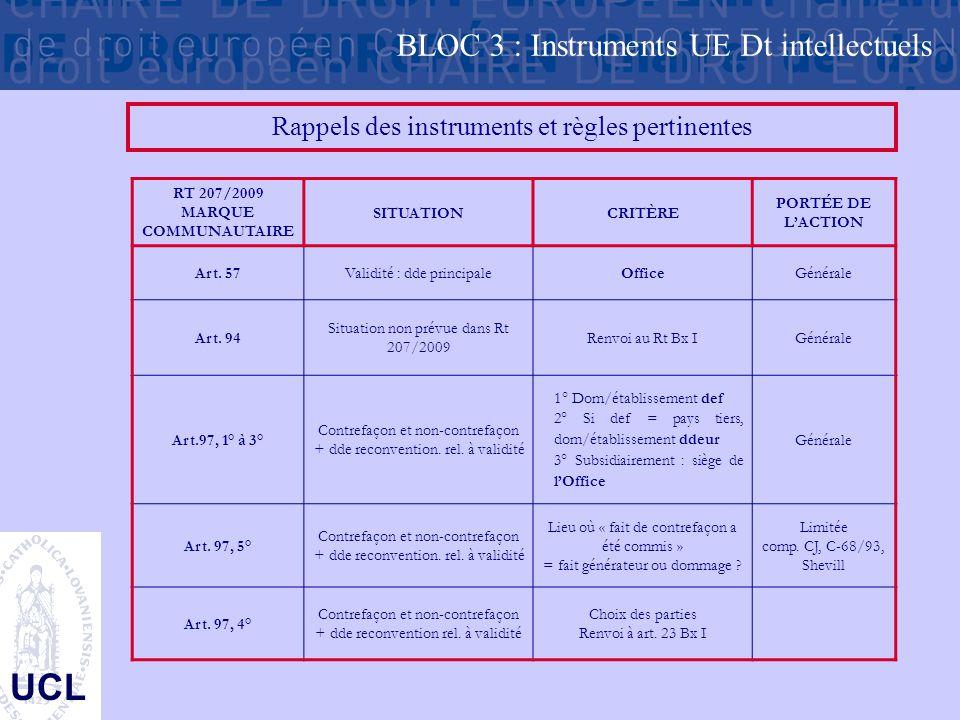 UCL Rappels des instruments et règles pertinentes RT 207/2009 MARQUE COMMUNAUTAIRE SITUATIONCRITÈRE PORTÉE DE L'ACTION Art. 57Validité : dde principal