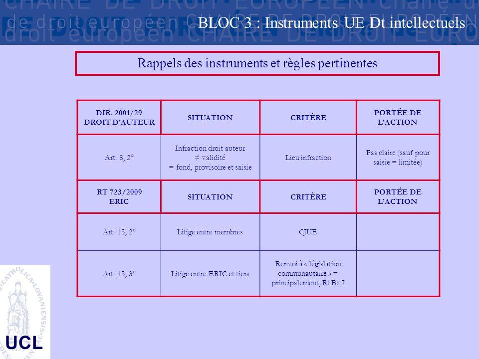 UCL Rappels des instruments et règles pertinentes DIR. 2001/29 DROIT D'AUTEUR SITUATIONCRITÈRE PORTÉE DE L'ACTION Art. 8, 2° Infraction droit auteur ≠