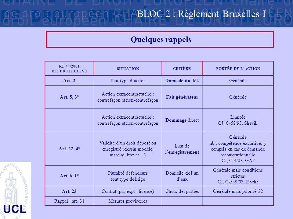 UCL Quelques rappels RT 44/2001 DIT BRUXELLES I SITUATIONCRITÈREPORTÉE DE L'ACTION Art. 2Tout type d'actionDomicile du déf.Générale Art. 5, 3° Action