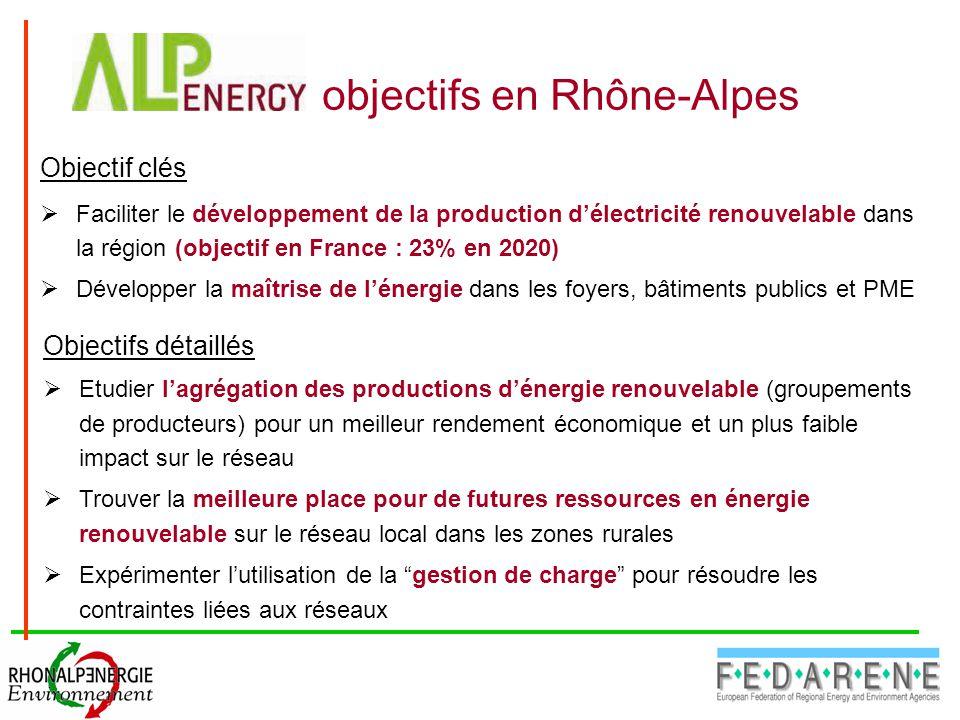 Objectif clés  Faciliter le développement de la production d'électricité renouvelable dans la région (objectif en France : 23% en 2020)  Développer la maîtrise de l'énergie dans les foyers, bâtiments publics et PME Objectifs détaillés  Etudier l'agrégation des productions d'énergie renouvelable (groupements de producteurs) pour un meilleur rendement économique et un plus faible impact sur le réseau  Trouver la meilleure place pour de futures ressources en énergie renouvelable sur le réseau local dans les zones rurales  Expérimenter l'utilisation de la gestion de charge pour résoudre les contraintes liées aux réseaux objectifs en Rhône-Alpes