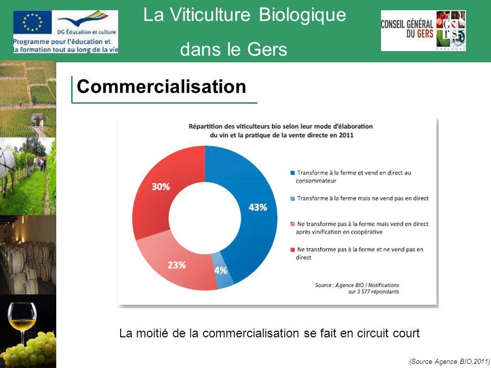 La Viticulture Biologique dans le Gers Commercialisation (Source Agence BIO,2011) La moitié de la commercialisation se fait en circuit court