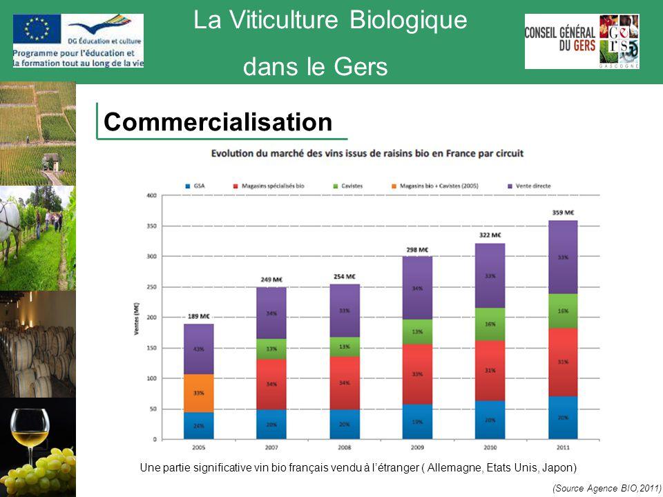 La Viticulture Biologique dans le Gers Commercialisation (Source Agence BIO,2011) Une partie significative vin bio français vendu à l'étranger ( Allem