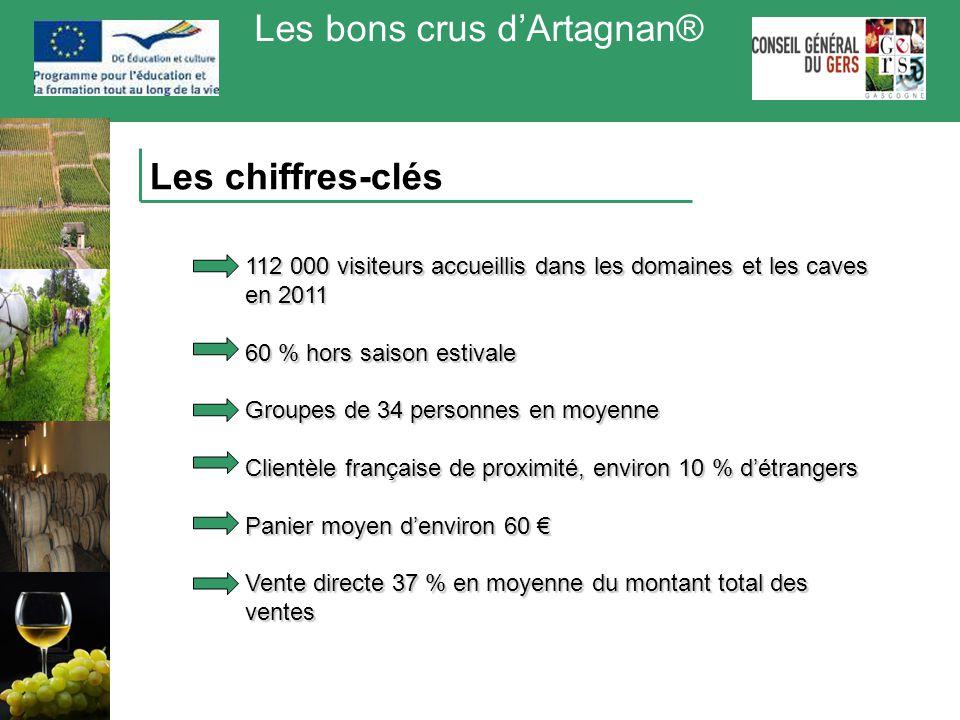 Les bons crus d'Artagnan® Les chiffres-clés 112 000 visiteurs accueillis dans les domaines et les caves en 2011 60 % hors saison estivale Groupes de 3