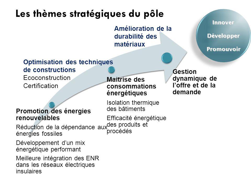 Promotion des énergies renouvelables Réduction de la dépendance aux énergies fossiles Développement d'un mix énergétique performant Meilleure intégrat