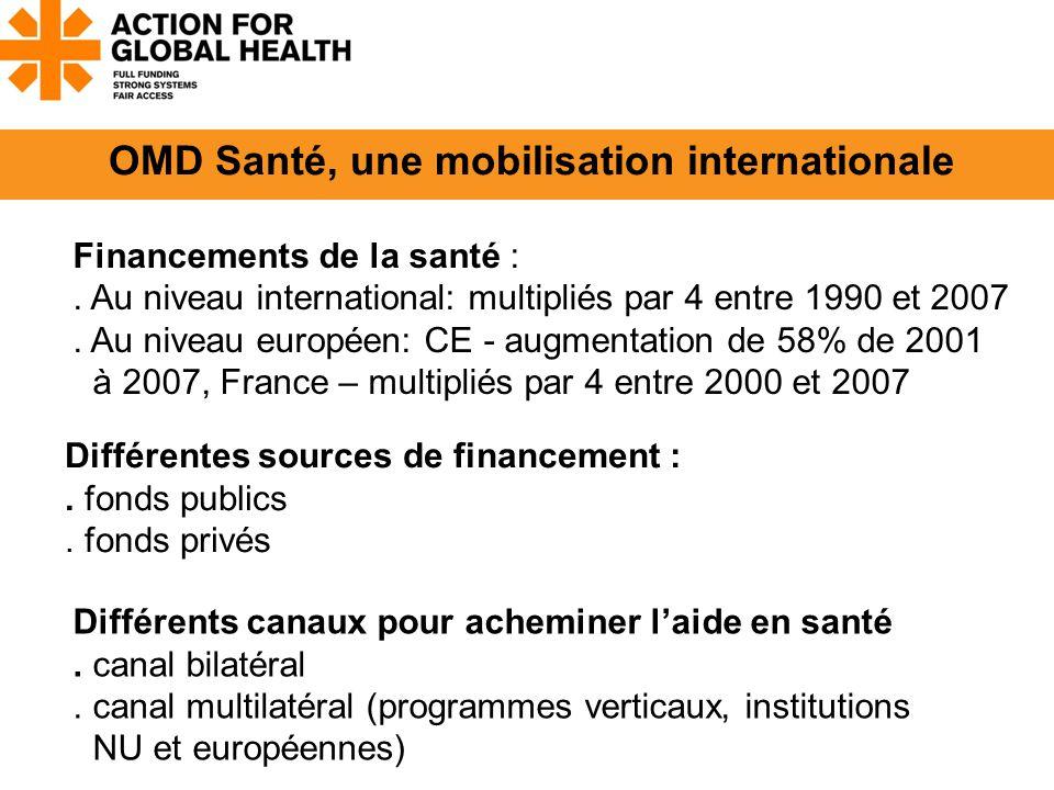 Financements de la santé :. Au niveau international: multipliés par 4 entre 1990 et 2007.