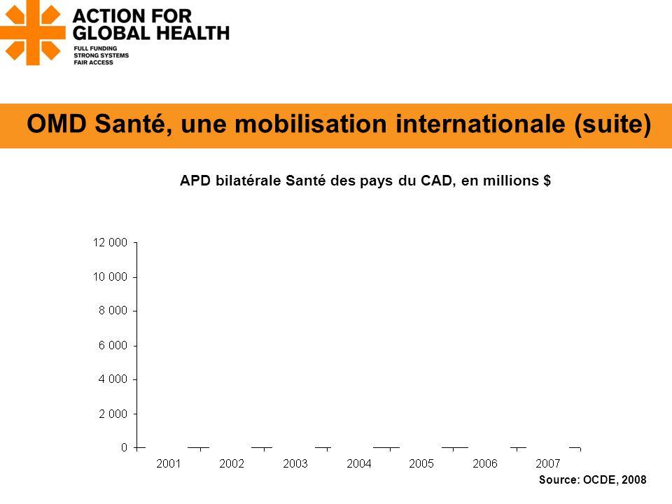 Source: OCDE, 2008 APD bilatérale Santé des pays du CAD, en millions $ OMD Santé, une mobilisation internationale (suite)