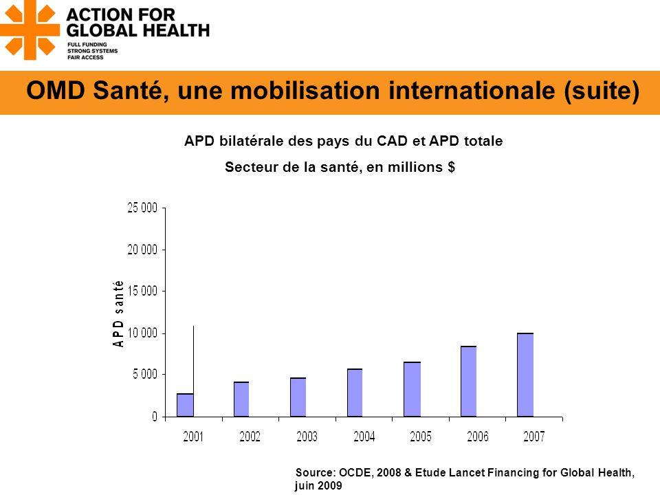 Source: OCDE, 2008 & Etude Lancet Financing for Global Health, juin 2009 APD bilatérale des pays du CAD et APD totale Secteur de la santé, en millions $ OMD Santé, une mobilisation internationale (suite)