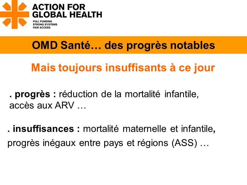 insuffisances : mortalité maternelle et infantile, progrès inégaux entre pays et régions (ASS) … OMD Santé… des progrès notables.