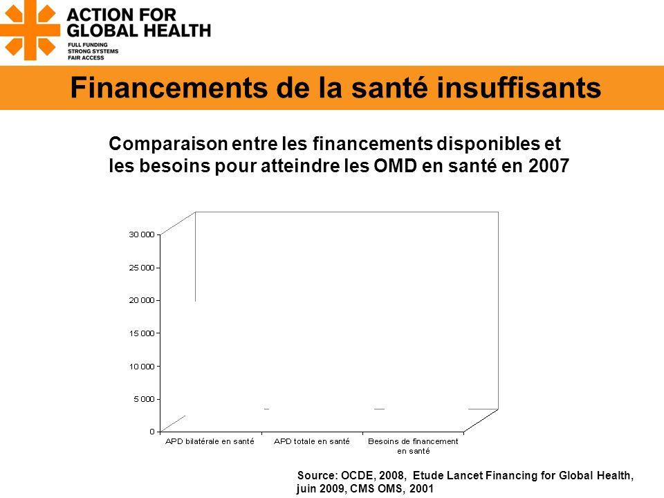 Source: OCDE, 2008, Etude Lancet Financing for Global Health, juin 2009, CMS OMS, 2001 Comparaison entre les financements disponibles et les besoins pour atteindre les OMD en santé en 2007 Financements de la santé insuffisants