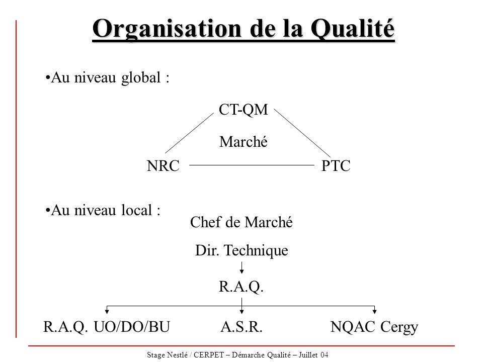 Stage Nestlé / CERPET – Démarche Qualité – Juillet 04 Organisation de la Qualité CT-QM NRCPTC Marché Au niveau global : Au niveau local : Chef de Marc