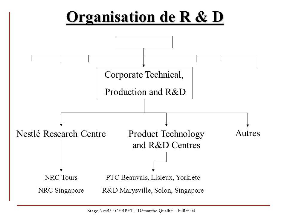 Stage Nestlé / CERPET – Démarche Qualité – Juillet 04 Organisation de R & D Corporate Technical, Production and R&D Nestlé Research CentreProduct Tech