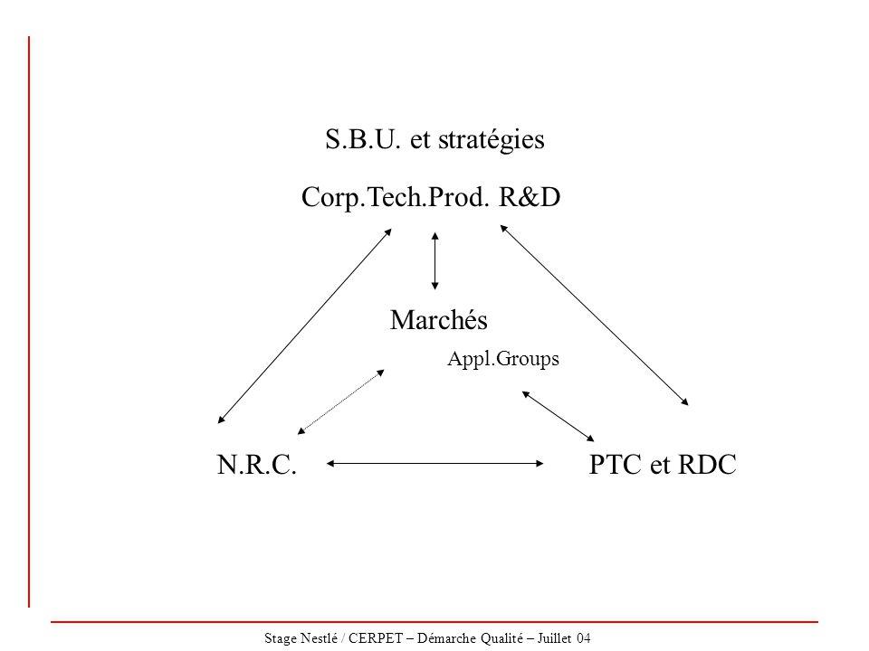 Stage Nestlé / CERPET – Démarche Qualité – Juillet 04 Marchés S.B.U. et stratégies PTC et RDC Appl.Groups Corp.Tech.Prod. R&D N.R.C.