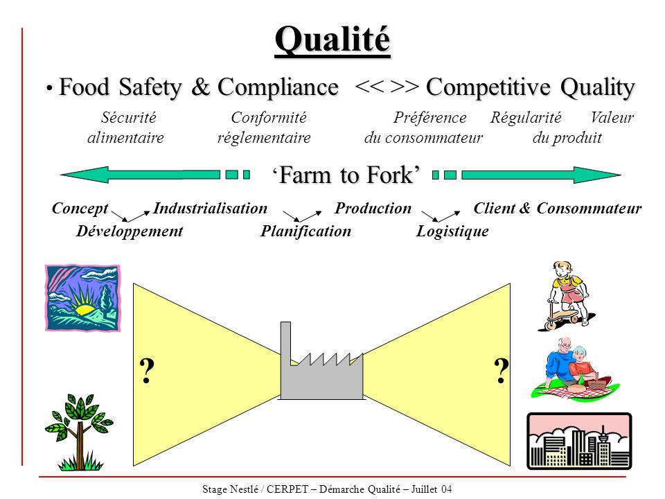 Stage Nestlé / CERPET – Démarche Qualité – Juillet 04 Food Safety & ComplianceCompetitive Quality Food Safety & Compliance > Competitive Quality Sécur