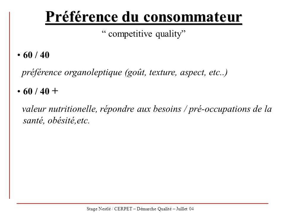 """Stage Nestlé / CERPET – Démarche Qualité – Juillet 04 Préférence du consommateur """" competitive quality"""" 60 / 40 préférence organoleptique (goût, textu"""