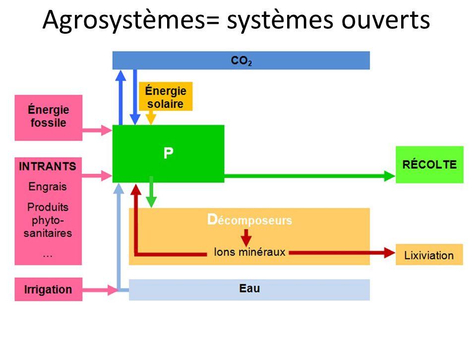 Agrosystèmes= systèmes ouverts