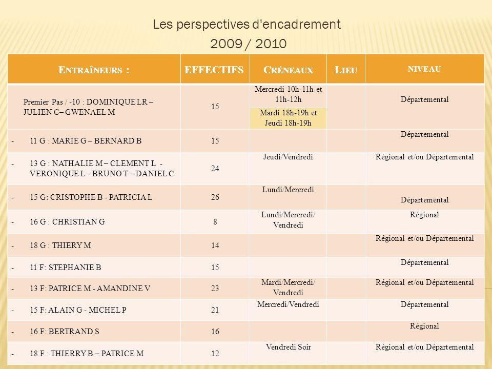 Les perspectives d encadrement 2009 / 2010 E NTRAÎNEURS :EFFECTIFSC RÉNEAUX L IEU NIVEAU Premier Pas / -10 : DOMINIQUE LR – JULIEN C– GWENAEL M 15 Mercredi 10h-11h et 11h-12hDépartemental Mardi 18h-19h et Jeudi 18h-19h -11 G : MARIE G – BERNARD B15 Départemental -13 G : NATHALIE M – CLEMENT L - VERONIQUE L – BRUNO T – DANIEL C 24 Jeudi/VendrediRégional et/ou Départemental -15 G: CRISTOPHE B - PATRICIA L 26 Lundi/Mercredi Départemental -16 G : CHRISTIAN G8 Lundi/Mercredi/ Vendredi Régional -18 G : THIERY M14 Régional et/ou Départemental -11 F: STEPHANIE B15 Départemental -13 F: PATRICE M - AMANDINE V23 Mardi/Mercredi/ Vendredi Régional et/ou Départemental -15 F: ALAIN G - MICHEL P21 Mercredi/VendrediDépartemental -16 F: BERTRAND S16 Régional -18 F : THIERRY B – PATRICE M12 Vendredi SoirRégional et/ou Départemental