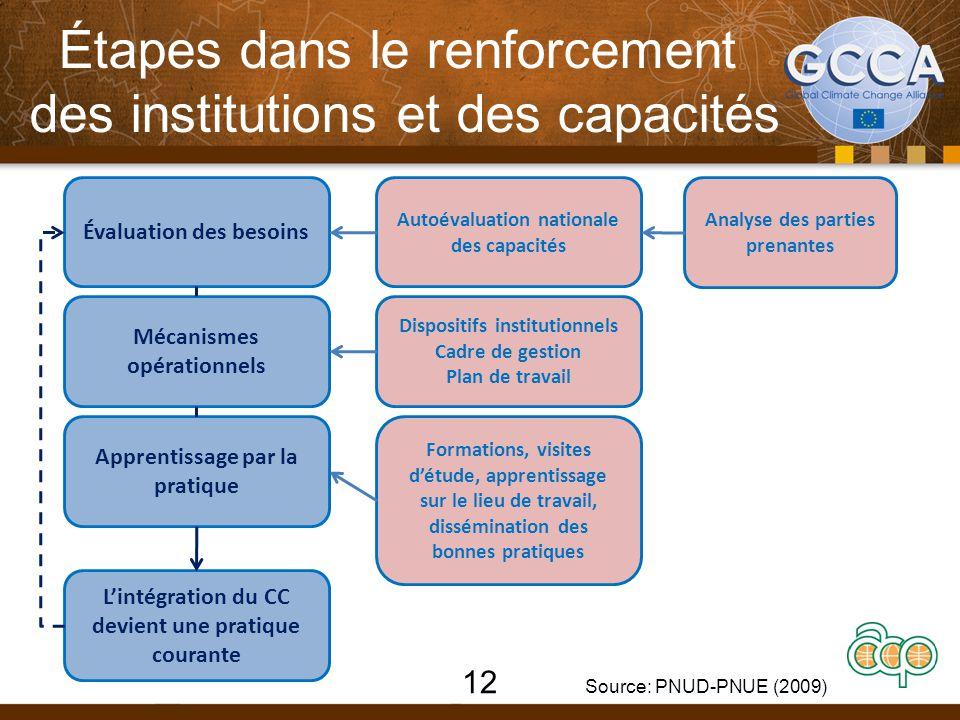 Étapes dans le renforcement des institutions et des capacités 12 Source: PNUD-PNUE (2009) Évaluation des besoins Apprentissage par la pratique Mécanis
