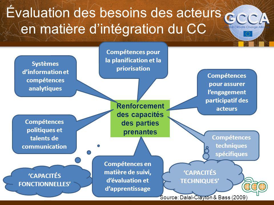 Évaluation des besoins des acteurs en matière d'intégration du CC Renforcement des capacités des parties prenantes Systèmes d'information et compétences analytiques Compétences pour la planification et la priorisation Compétences pour assurer l'engagement participatif des acteurs Compétences politiques et talents de communication Compétences en matière de suivi, d'évaluation et d'apprentissage Compétences techniques spécifiques Source: Dalal-Clayton & Bass (2009) 'CAPACITÉS FONCTIONNELLES' 'CAPACITÉS TECHNIQUES'
