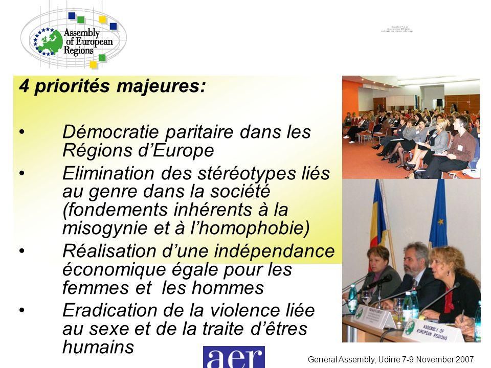 General Assembly, Udine 7-9 November 2007 4 priorités majeures: Démocratie paritaire dans les Régions d'Europe Elimination des stéréotypes liés au genre dans la société (fondements inhérents à la misogynie et à l'homophobie) Réalisation d'une indépendance économique égale pour les femmes et les hommes Eradication de la violence liée au sexe et de la traite d'êtres humains