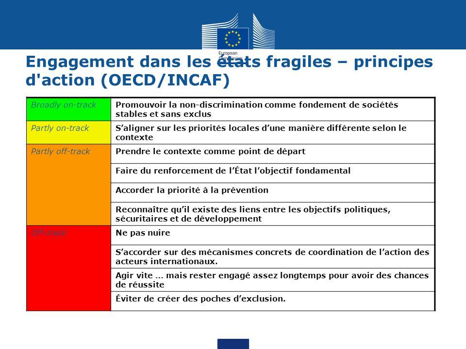 Engagement dans les états fragiles – principes d action (OECD/INCAF) Broadly on-trackPromouvoir la non-discrimination comme fondement de sociétés stables et sans exclus Partly on-trackS'aligner sur les priorités locales d'une manière différente selon le contexte Partly off-trackPrendre le contexte comme point de départ Faire du renforcement de l'État l'objectif fondamental Accorder la priorité à la prévention Reconnaître qu'il existe des liens entre les objectifs politiques, sécuritaires et de développement Off-trackNe pas nuire S'accorder sur des mécanismes concrets de coordination de l'action des acteurs internationaux.