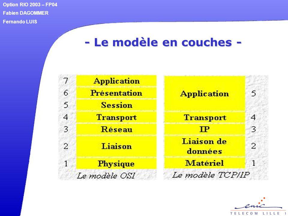 - Le modèle en couches - Option RIO 2003 – FP04 Fabien DAGOMMER Fernando LUIS