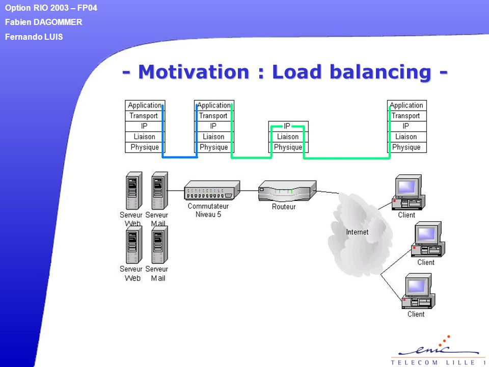 - Motivation : Load balancing - Option RIO 2003 – FP04 Fabien DAGOMMER Fernando LUIS